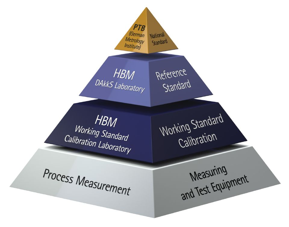 Pyramida kalibrací